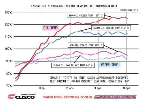 small resolution of water oil cooler chart jpg