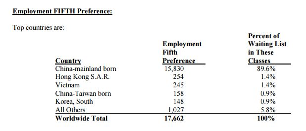 Employment Fifth Preference Category by Country