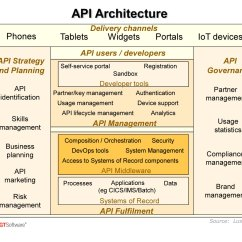 Mainframe Architecture Diagram Bobcat The Animal Importance Of Implementing An Api Gt Software Why Enable Reality Is That Enabling Mainframes Becoming A Key Topic For Most Major Companies Indeed Ibm Itself Now Places