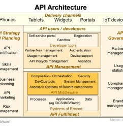 why api enable the mainframe the reality is that api enabling mainframes is becoming a key topic for most major companies indeed ibm itself now places  [ 1260 x 993 Pixel ]
