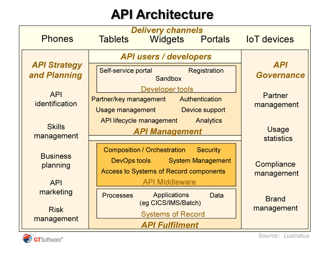 hight resolution of why api enable the mainframe the reality is that api enabling mainframes is becoming a key topic for most major companies indeed ibm itself now places