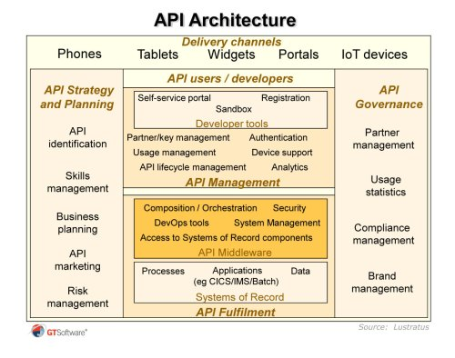 small resolution of why api enable the mainframe the reality is that api enabling mainframes is becoming a key topic for most major companies indeed ibm itself now places