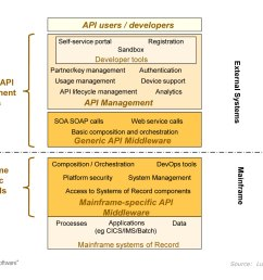 the diagram below indicates how the mainframe specific api tools such as gt software ivory and ibm z os connect relate to the generic api management tools  [ 1319 x 1044 Pixel ]
