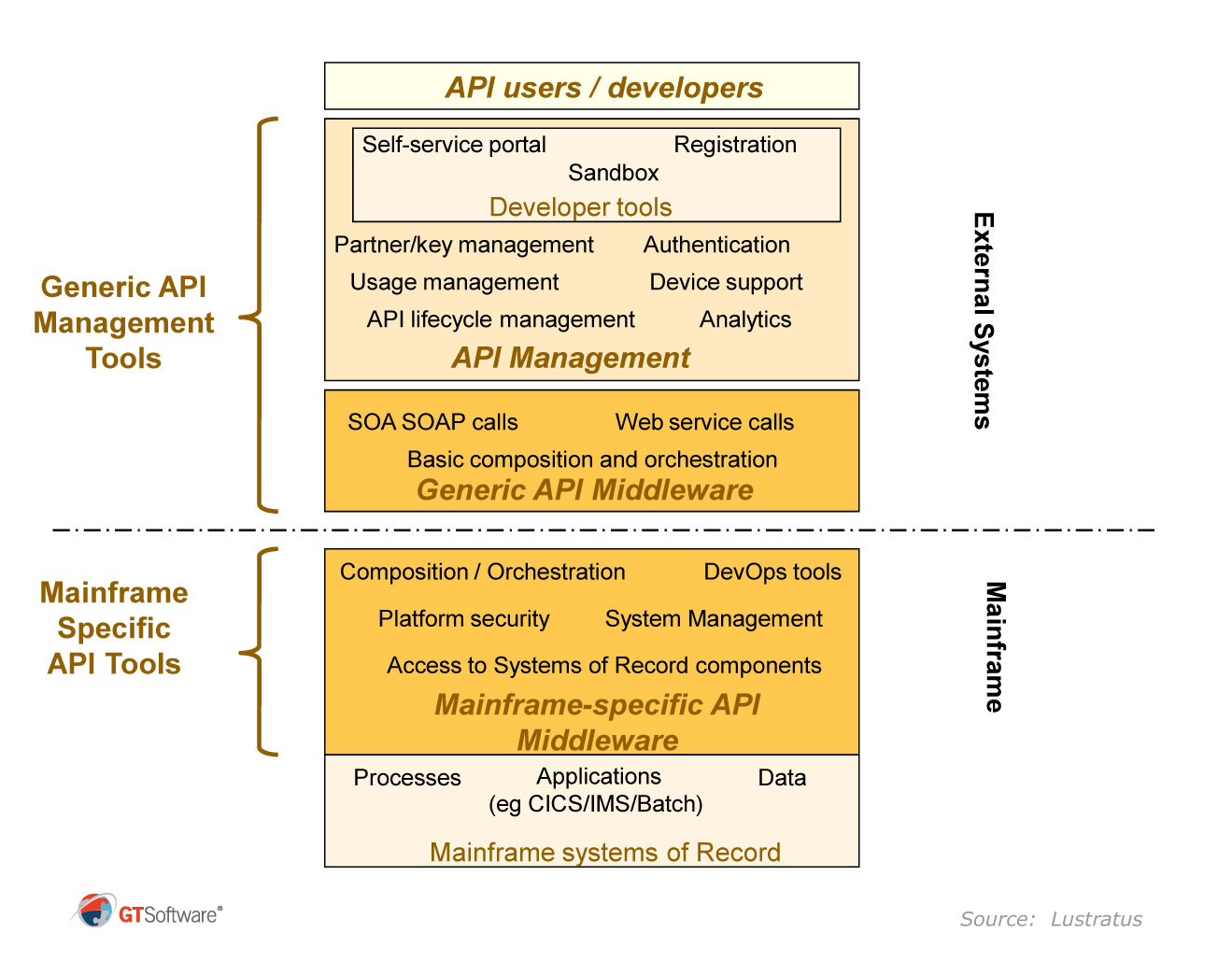 hight resolution of the diagram below indicates how the mainframe specific api tools such as gt software ivory and ibm z os connect relate to the generic api management tools