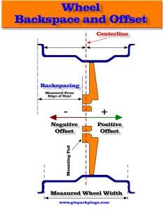 Rim and wheel offset measurment also backspace to calculator gtsparkplugs rh