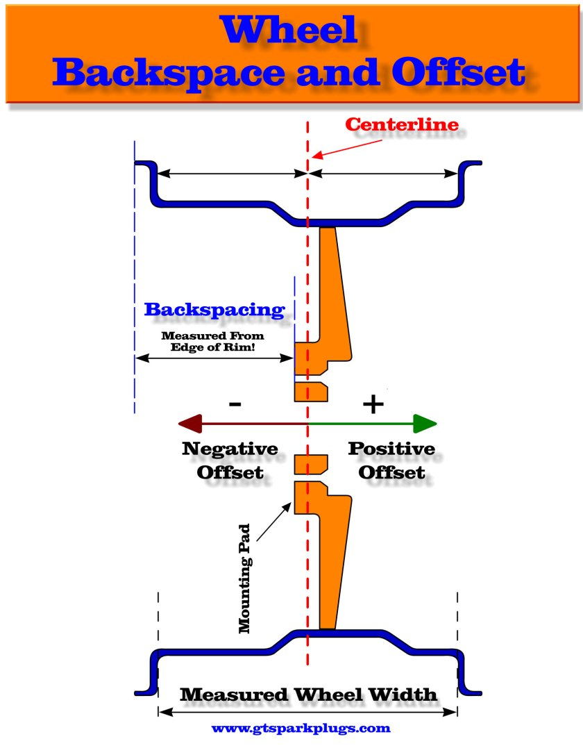 hight resolution of wheel backspace and offset relationship
