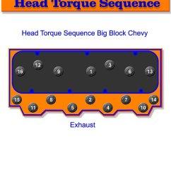 chevy big block head bolt torque sequence [ 840 x 1087 Pixel ]