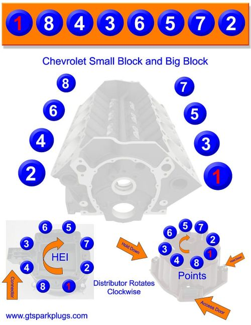 small resolution of chevy sbc and bbc firing order gtsparkplugs small block chevy distributor wiring
