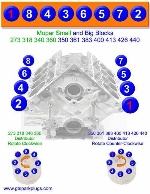 small resolution of mopar small and big block firing order mopar firing order gtsparkplugs mopar small and big block firing order 1965 plymouth belvedere wiring diagram