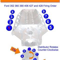 Ford 289 Distributor Wiring Diagram Gibson Les Paul 3 Pickup Big Block Fe 390 427 428 Firing Order Gtsparkplugs