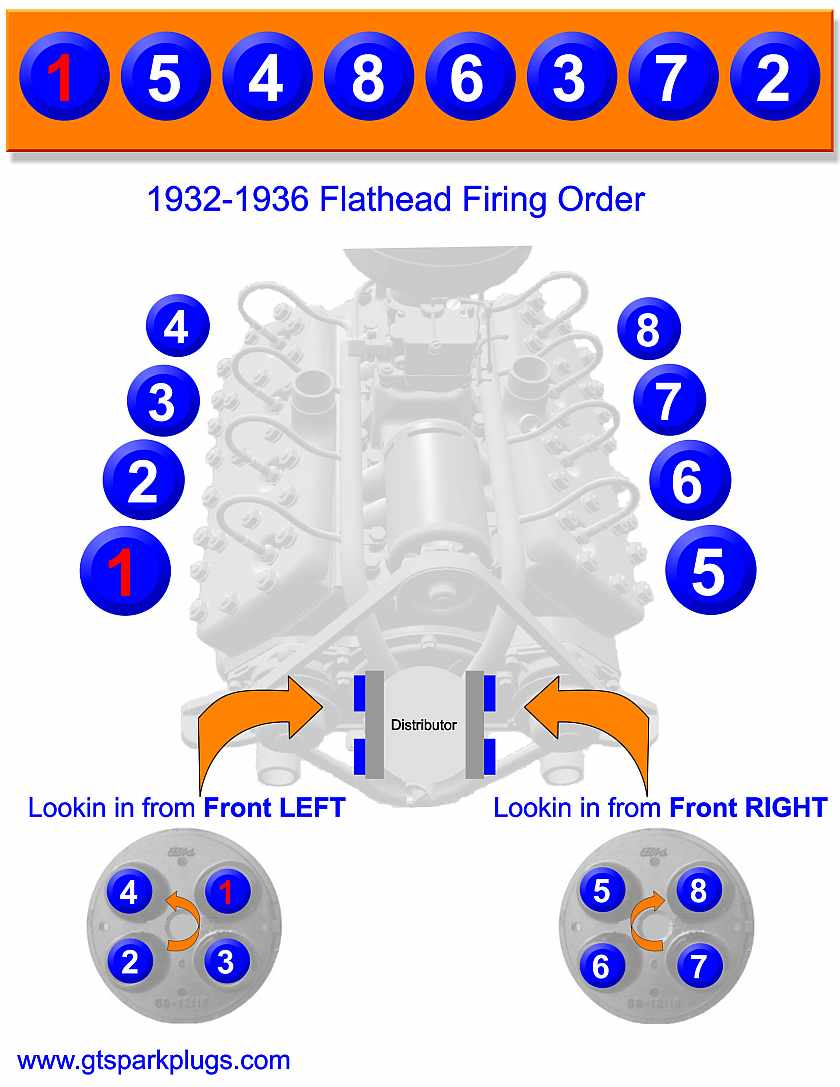 hight resolution of flathead ford firing order gtsparkplugs ford flathead wiring 1936