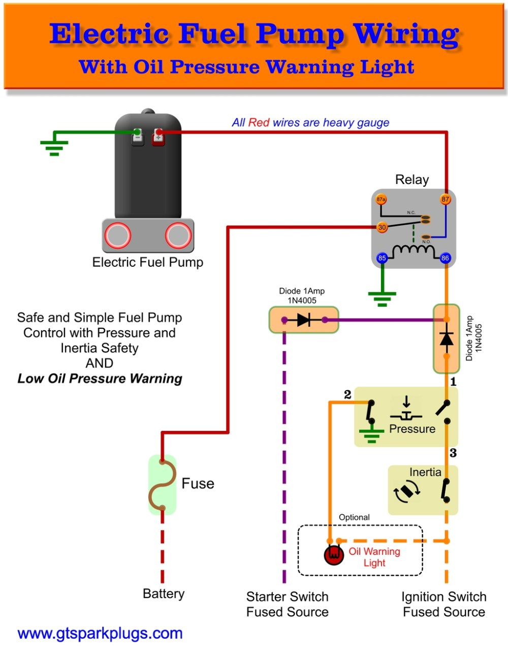 medium resolution of this is a simple guide to safer wiring for your electric fuel pump spend some time wiring things up right and in the event of a problem it can save you