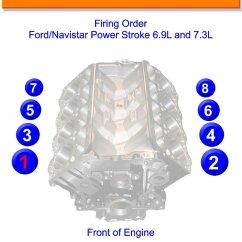 7 3 Powerstroke 2004 Jeep Grand Cherokee Rear Window Wiring Diagram 6 9l And 3l Firing Order Gtsparkplugs Power Stroke Navistar 9