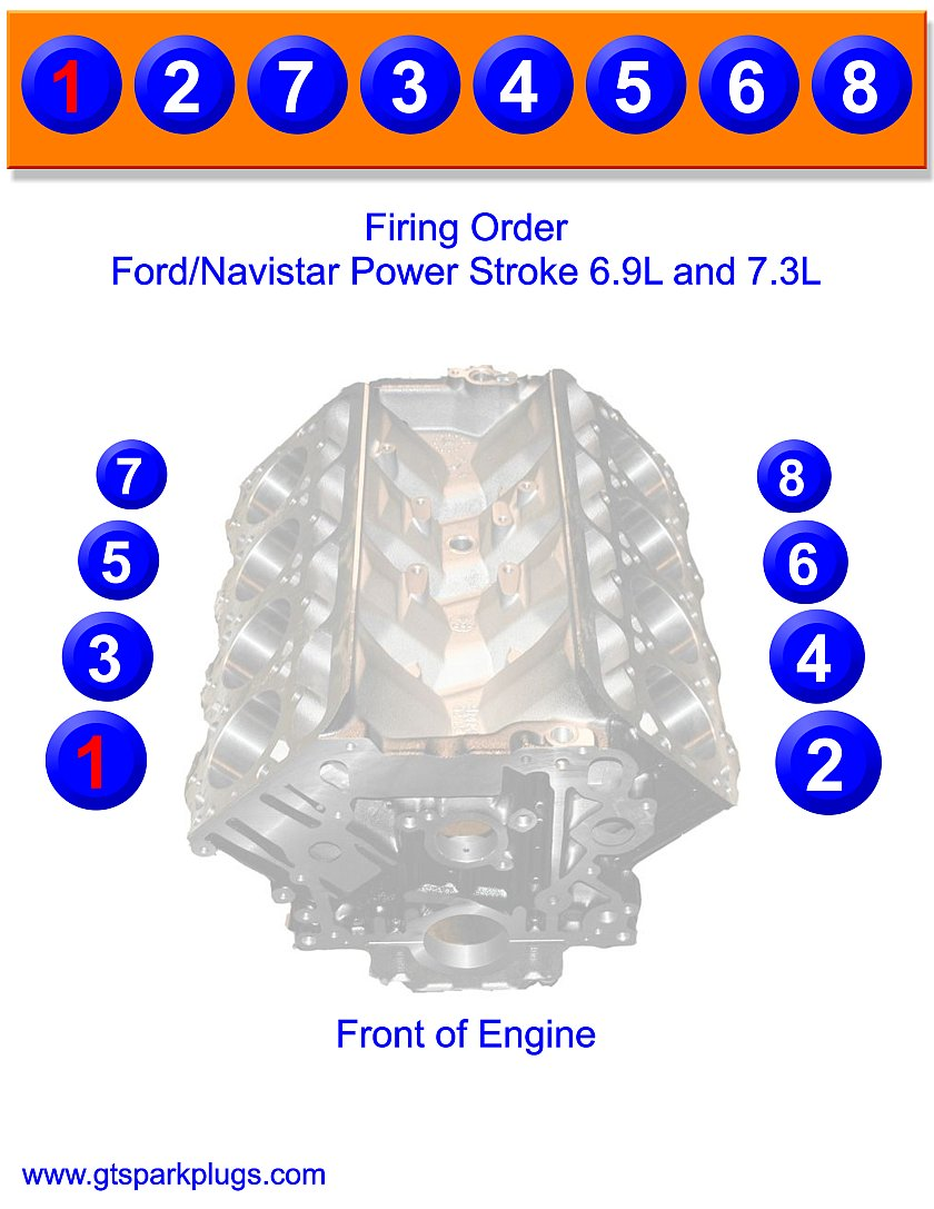 medium resolution of power stroke and navistar 6 9 and 7 3l firing order powerstroke
