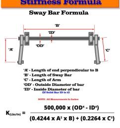 sway bar stiffness formula  [ 840 x 1087 Pixel ]