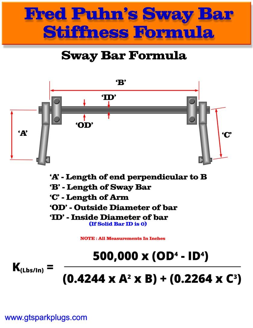 hight resolution of sway bar stiffness formula