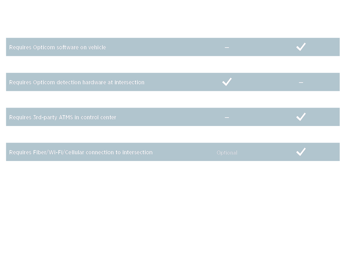 traffic signal priority control deployment considerations comparison
