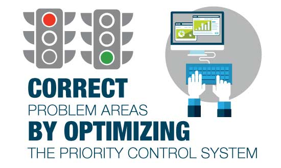Correct problem areas by optimizing the priority control system