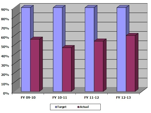 PercentageofTime-graph1