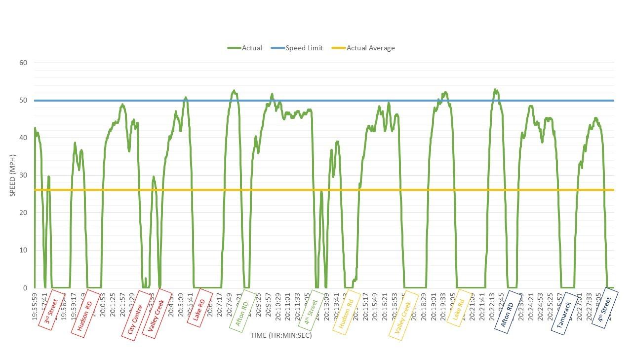 Radio Drive Case Study stops and slowdowns