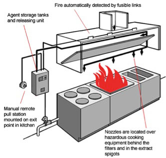 Kitchen Fire Suppression Hood System Services In Maryland Virginia