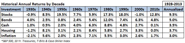US_Market_Annual_Return_ByDecades