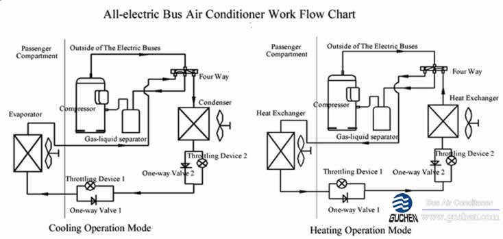 All-electric Bus Air Conditioning,All-electric bus HVAC