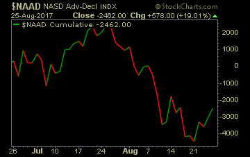 Market breadth indicator for the Nasdaq.