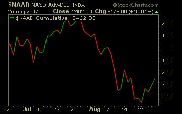Market breadth indicator for the Nasdaq.