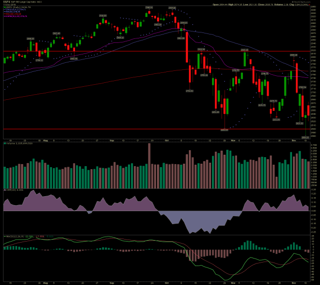 SPX daily stock chart