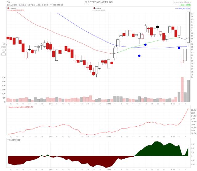 EA stock chart