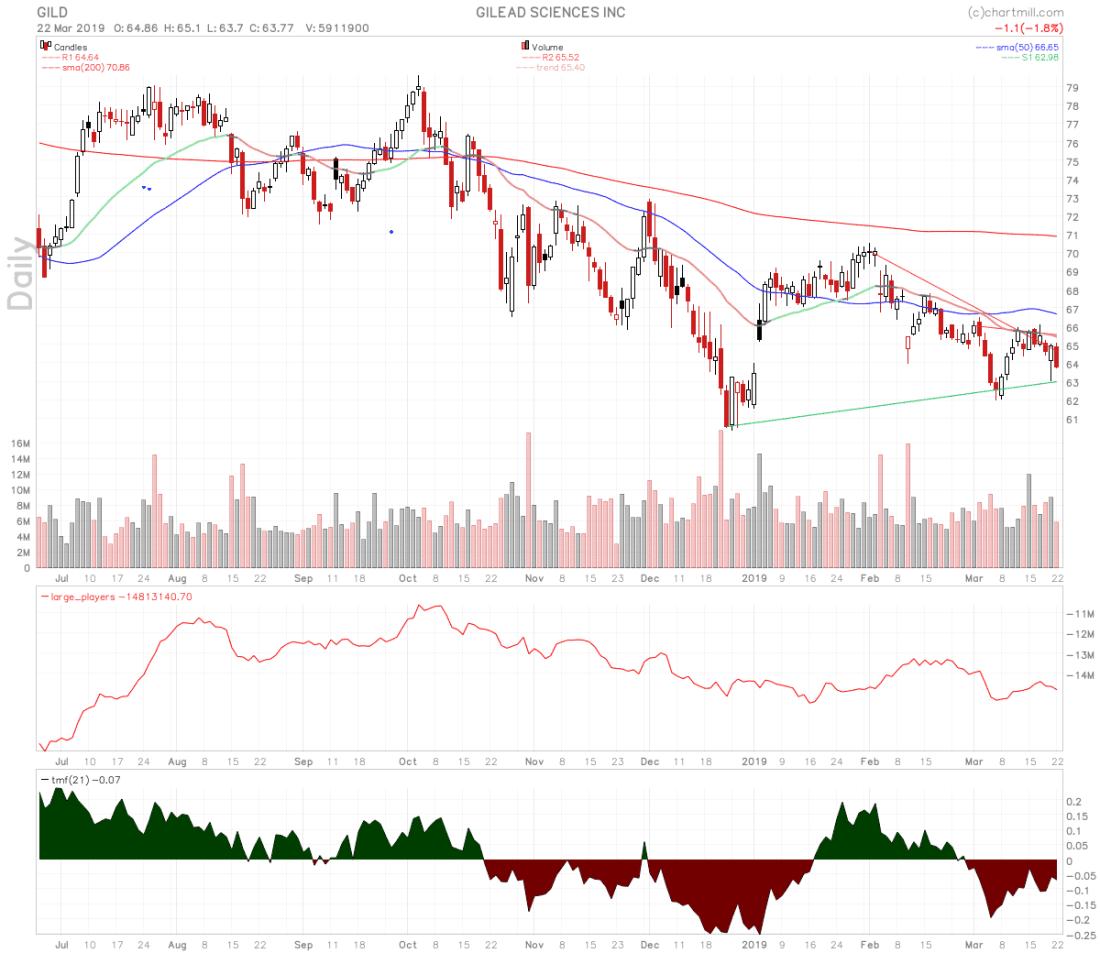 GILD stock chart
