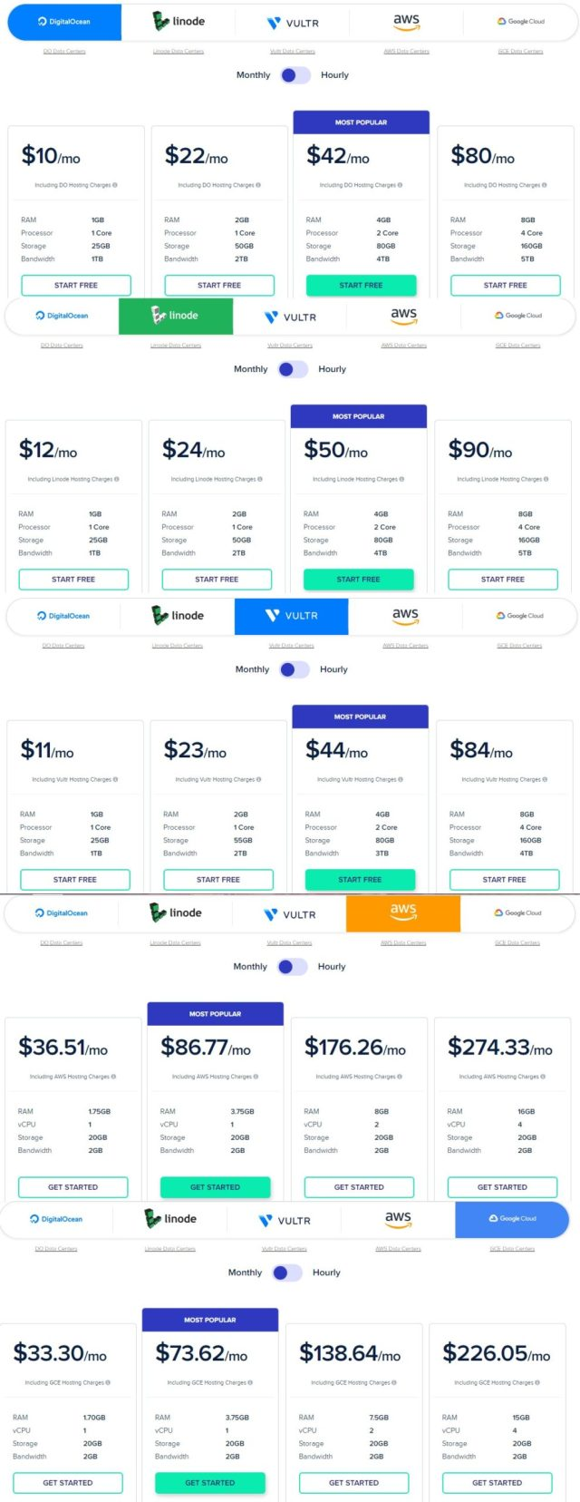 Cloudways Plans & Pricing