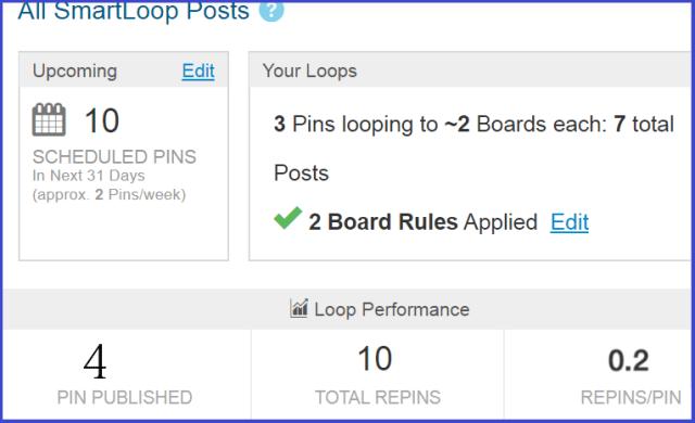 All SmarLoop posts performance