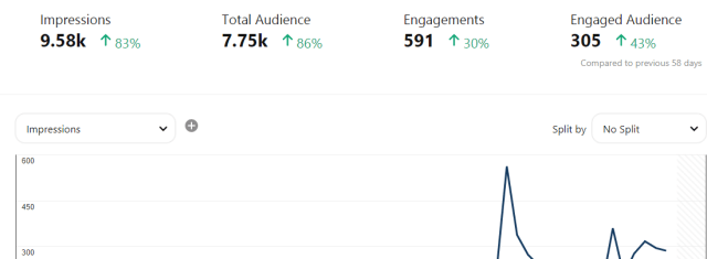Pinterest Analytics Overview After Tailwind
