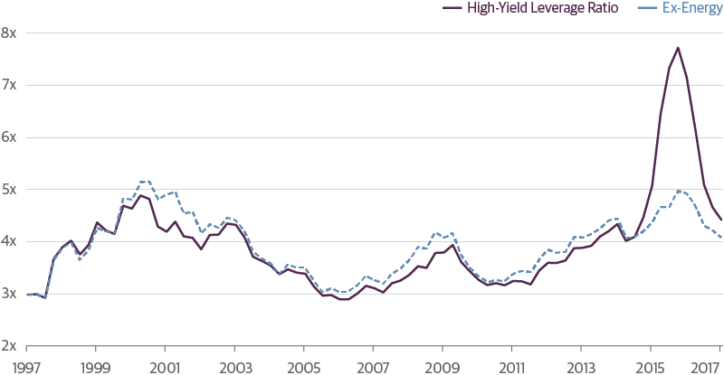 High-Yield and Bank Loan Outlook: Watching for Weakness in