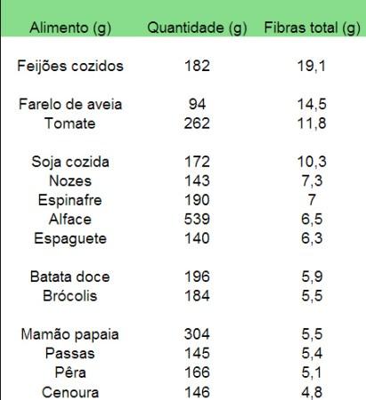 fibras_alimentares_quadro