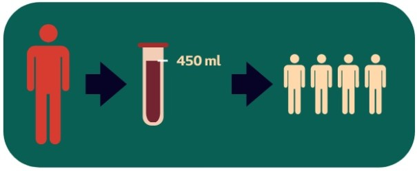 Doação de sangue, esse simples ato pode salvar vidas