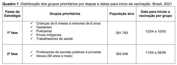 Quadro Grupos Prioritários para receber a vacina - Fonte: Coordenação Geral do Programa Nacional de Imunizações. Adaptação GEVITHA/DIVEP/SVS/SES-DF