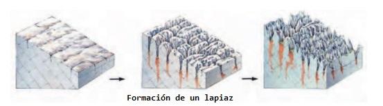 Setenil de las Bodegas - Formación de lapiaces (7)