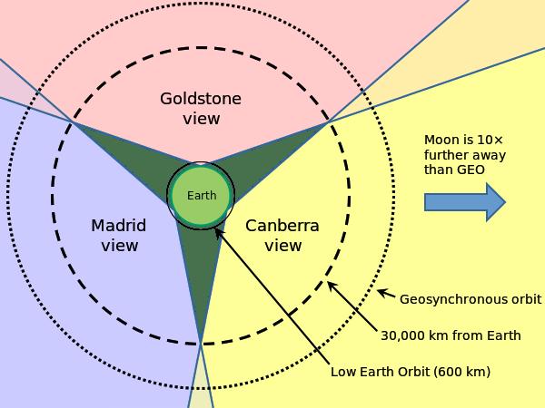 Deep Space Network - Las tres estaciones DSN, separadas 120º, son suficientes para seguir cualquier satélite por encima de 30.000 Km (23).