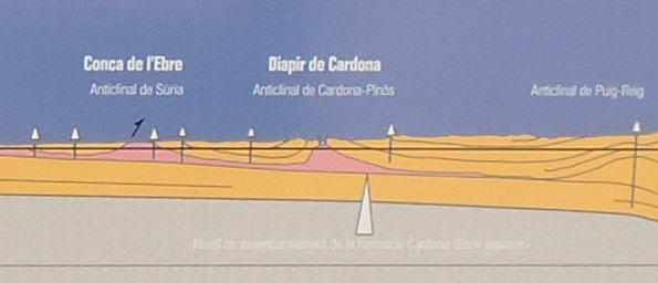 La Montaña de Sal - La presión de las placas ha hecho emerger los afloramientos salinos de Cardona y Suria.
