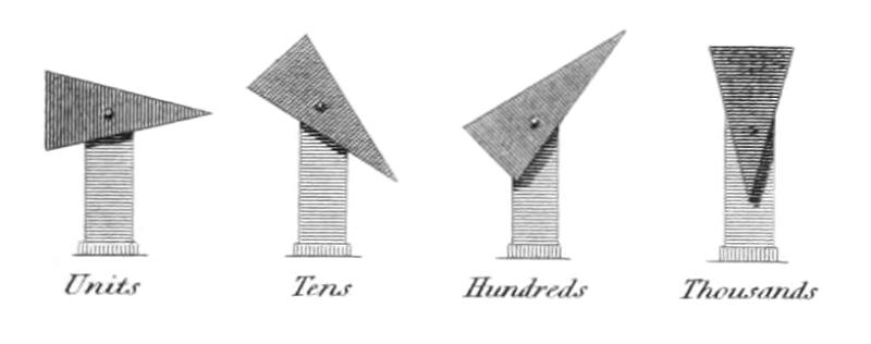 El telégrafo óptico - Sistema experimental de Edgeworth, formado por cuatro indicadores con los que se podían representar hasta 10.000 cifras (3).