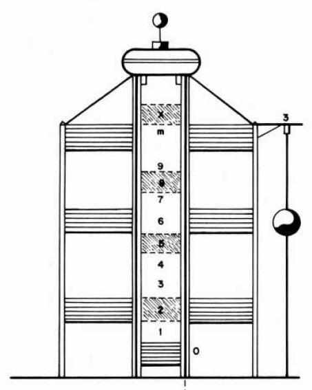 El telégrafo óptico - Sistema de Mathé, con un indicador de 13 posiciones y una bola de señalización de 6 (7).