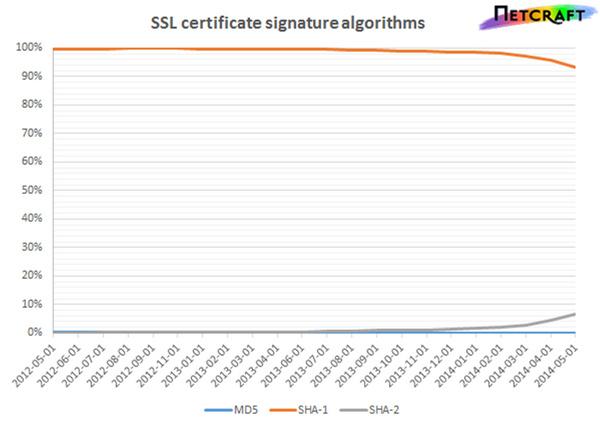 ssl_cs_algorithms