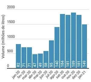 imagem mostra importações mensais de leite pelo Brasil
