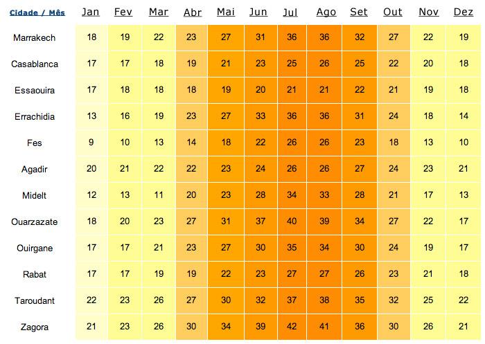 Quadro da Temperatura Marrocos