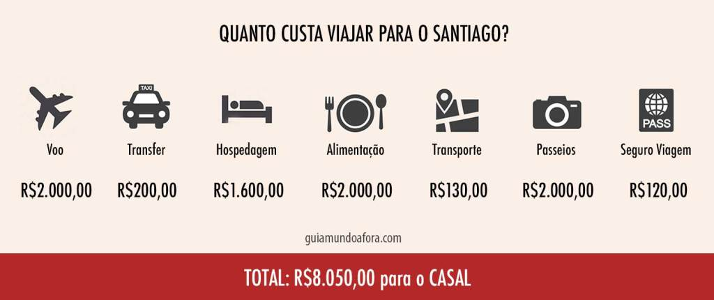 quanto custa viajar para Santiago Orçamento