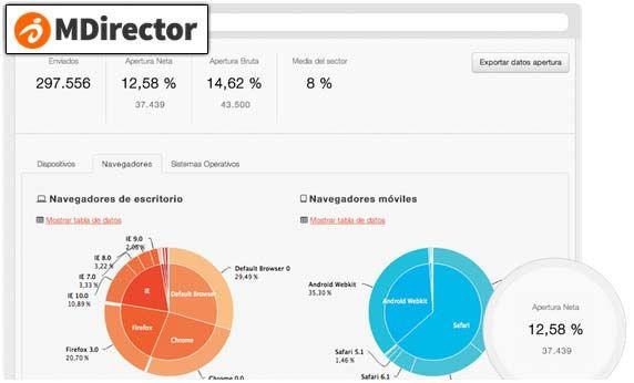 Monitorizacion MDirector