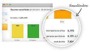 Monitorización Email Marketing